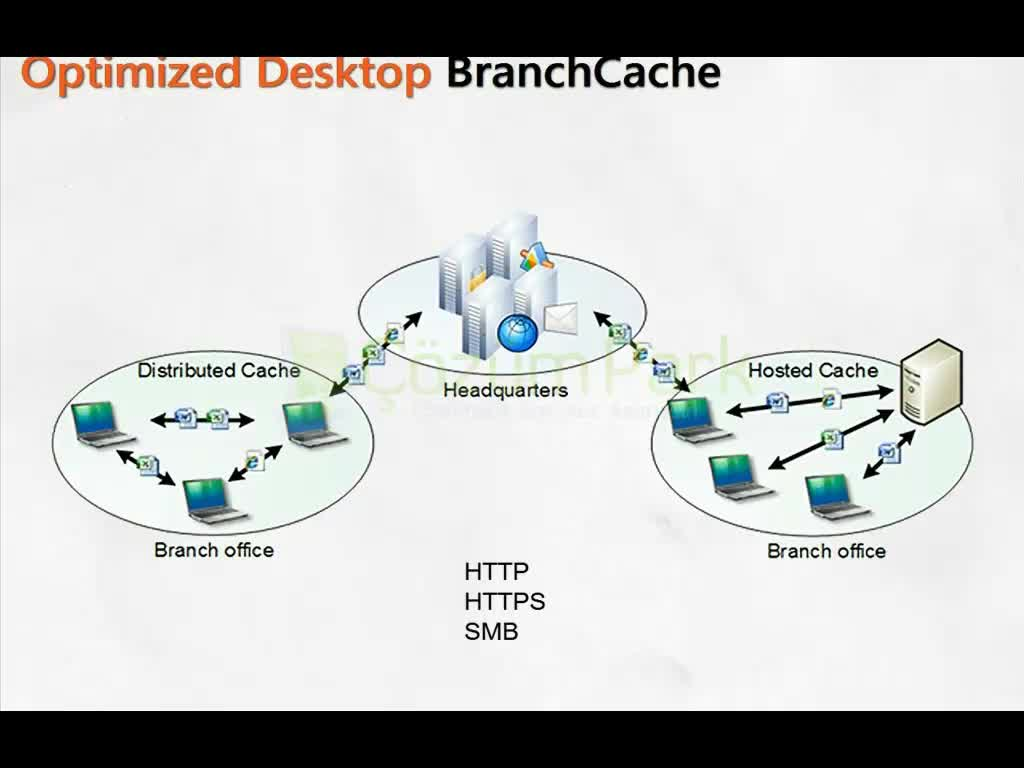 Windows Server 2008 R2 Branch Cache
